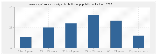 Age distribution of population of Laulne in 2007