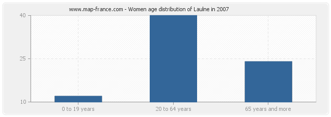 Women age distribution of Laulne in 2007