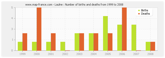 Laulne : Number of births and deaths from 1999 to 2008