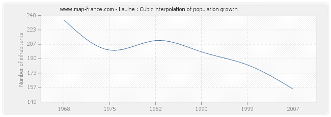 Laulne : Cubic interpolation of population growth