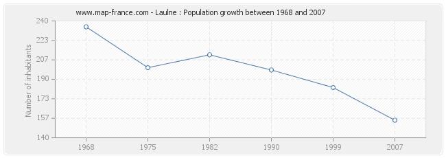 Population Laulne