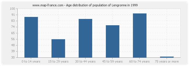 Age distribution of population of Lengronne in 1999