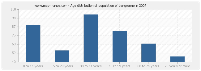 Age distribution of population of Lengronne in 2007