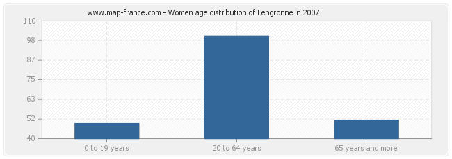 Women age distribution of Lengronne in 2007