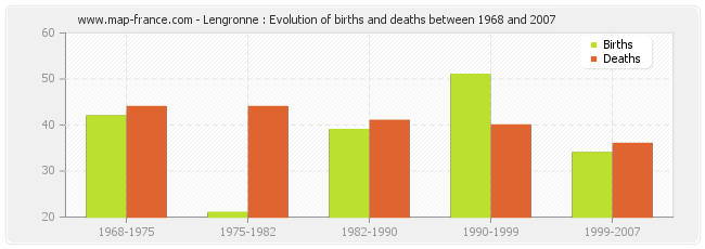 Lengronne : Evolution of births and deaths between 1968 and 2007
