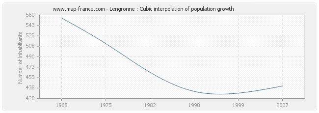 Lengronne : Cubic interpolation of population growth