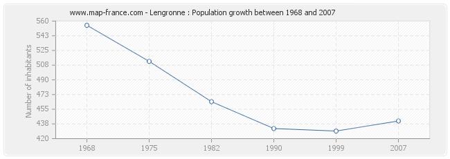 Population Lengronne