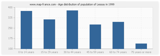 Age distribution of population of Lessay in 1999