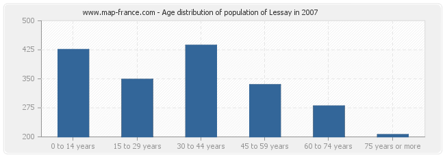 Age distribution of population of Lessay in 2007