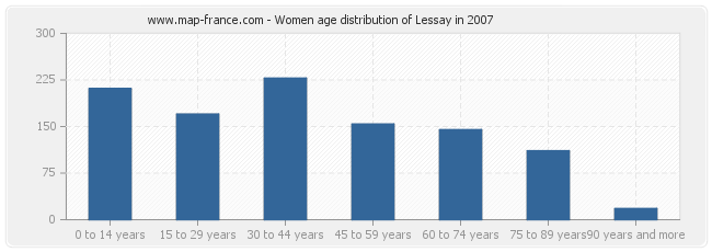 Women age distribution of Lessay in 2007