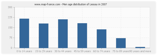 Men age distribution of Lessay in 2007