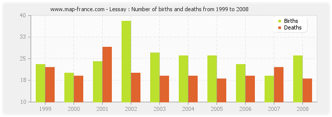 Lessay : Number of births and deaths from 1999 to 2008
