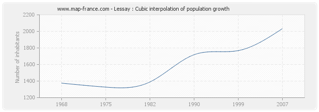Lessay : Cubic interpolation of population growth