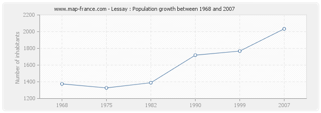 Population Lessay