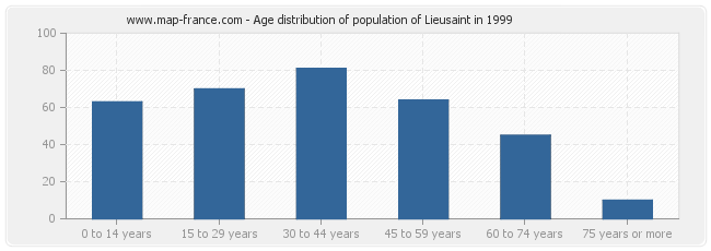 Age distribution of population of Lieusaint in 1999