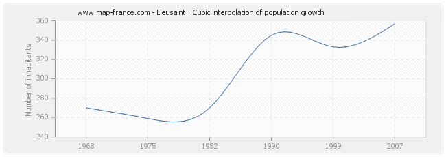 Lieusaint : Cubic interpolation of population growth
