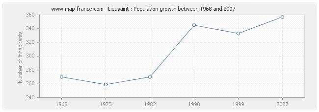 Population Lieusaint