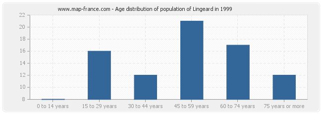 Age distribution of population of Lingeard in 1999