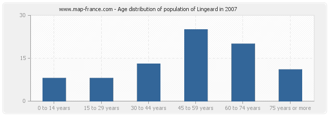Age distribution of population of Lingeard in 2007