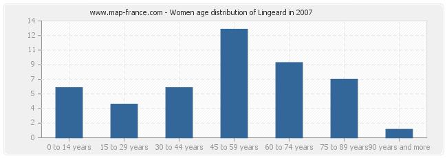 Women age distribution of Lingeard in 2007