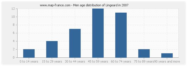Men age distribution of Lingeard in 2007