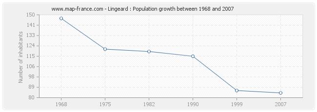 Population Lingeard
