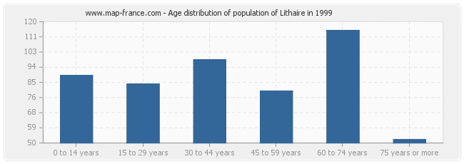Age distribution of population of Lithaire in 1999