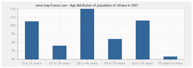 Age distribution of population of Lithaire in 2007