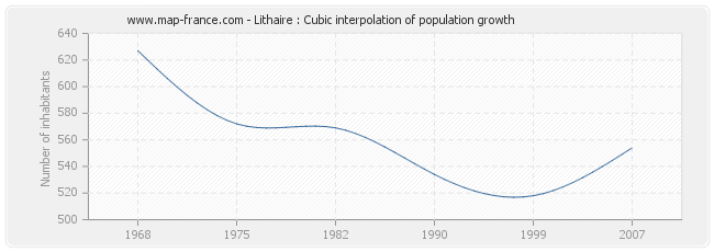 Lithaire : Cubic interpolation of population growth
