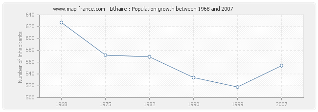 Population Lithaire