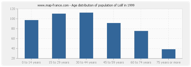 Age distribution of population of Lolif in 1999