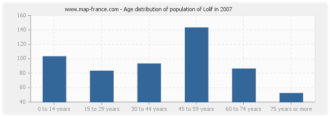Age distribution of population of Lolif in 2007