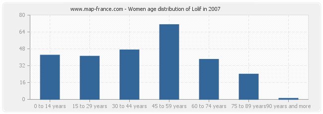 Women age distribution of Lolif in 2007