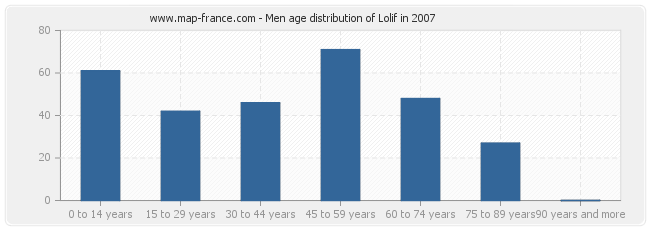 Men age distribution of Lolif in 2007