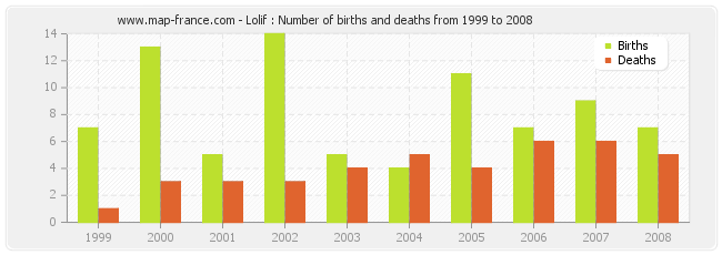 Lolif : Number of births and deaths from 1999 to 2008