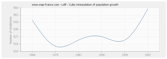 Lolif : Cubic interpolation of population growth