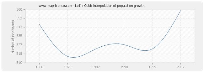 Lolif : Cubic interpolation of population growth