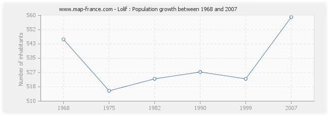 Population Lolif