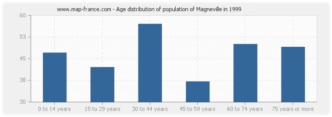 Age distribution of population of Magneville in 1999