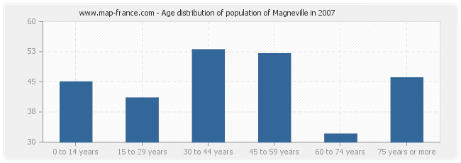 Age distribution of population of Magneville in 2007