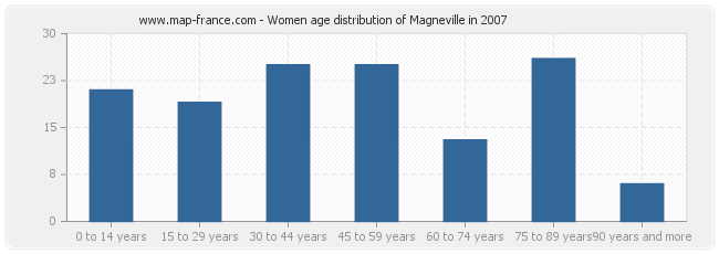 Women age distribution of Magneville in 2007