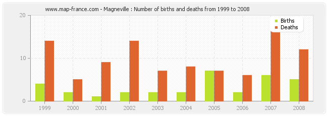 Magneville : Number of births and deaths from 1999 to 2008