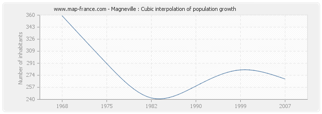 Magneville : Cubic interpolation of population growth