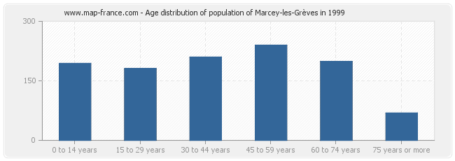 Age distribution of population of Marcey-les-Grèves in 1999
