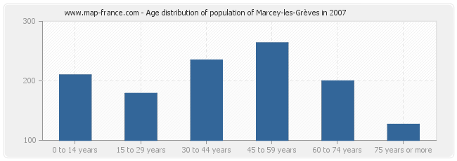Age distribution of population of Marcey-les-Grèves in 2007