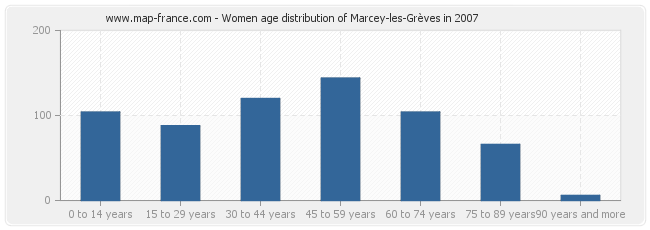 Women age distribution of Marcey-les-Grèves in 2007