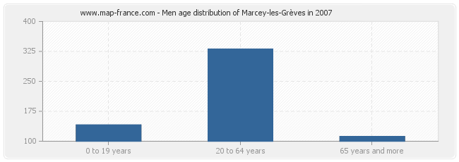 Men age distribution of Marcey-les-Grèves in 2007