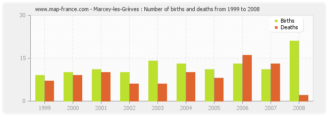 Marcey-les-Grèves : Number of births and deaths from 1999 to 2008