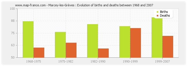 Marcey-les-Grèves : Evolution of births and deaths between 1968 and 2007