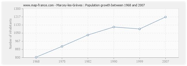 Population Marcey-les-Grèves